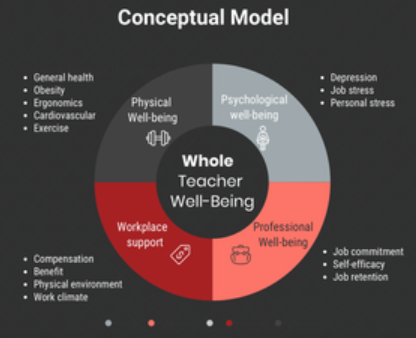 Wellbeing Annelouise